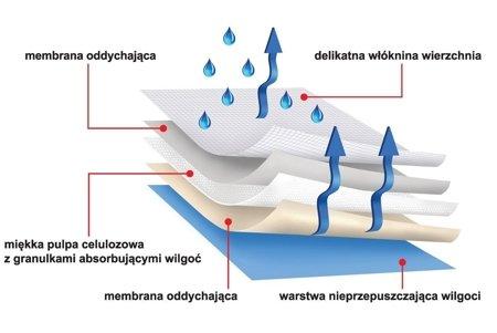 Podkłady higieniczne protectiva soft 90x60 30 SZT. chłonność 1150ml
